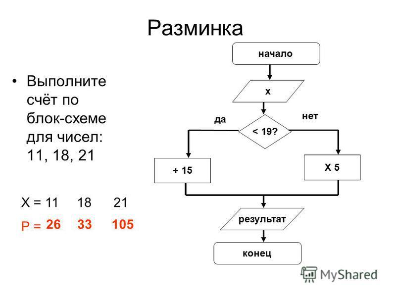 Разминка Выполните счёт по блок-схеме для чисел: 11, 18, 21 начало х < 19? + 15 X 5 результат конец да нет Х = 11 18 21 Р = 2633105