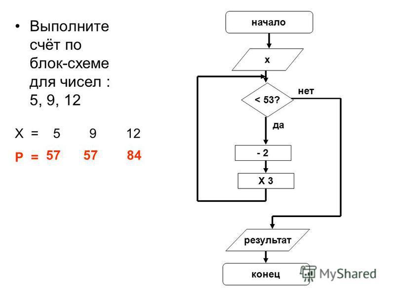 Выполните счёт по блок-схеме для чисел : 5, 9, 12 начало х < 53? - 2 X 3 результат конец да нет Х = 5 9 12 Р = 57 84