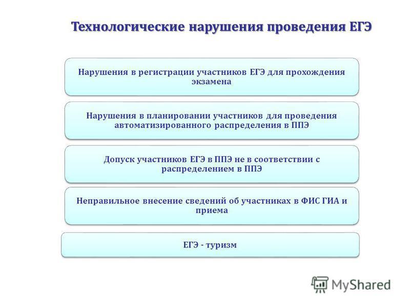Технологические нарушения проведения ЕГЭ Нарушения в регистрации участников ЕГЭ для прохождения экзамена Нарушения в планировании участников для проведения автоматизированного распределения в ППЭ Допуск участников ЕГЭ в ППЭ не в соответствии с распре