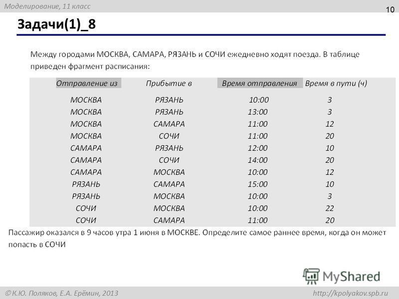 Моделирование, 11 класс К.Ю. Поляков, Е.А. Ерёмин, 2013 http://kpolyakov.spb.ru Задачи(1)_8 10