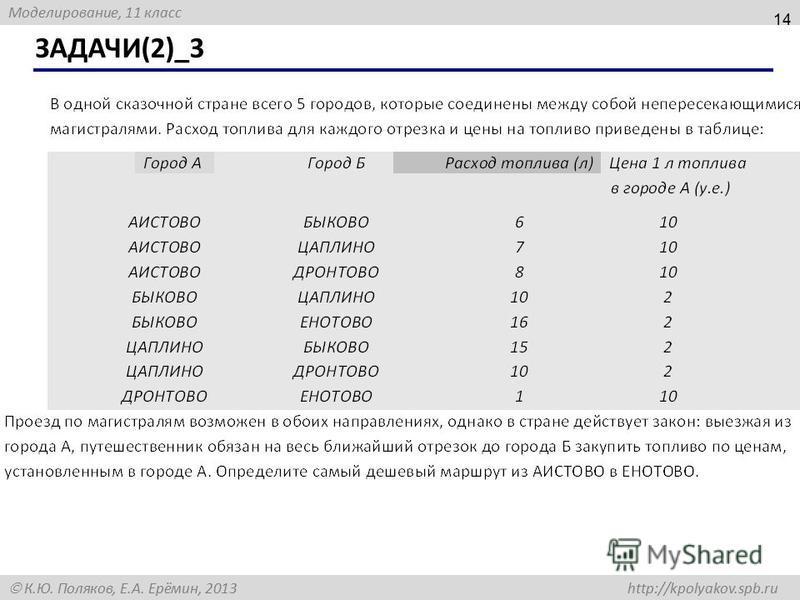 Моделирование, 11 класс К.Ю. Поляков, Е.А. Ерёмин, 2013 http://kpolyakov.spb.ru ЗАДАЧИ(2)_3 14