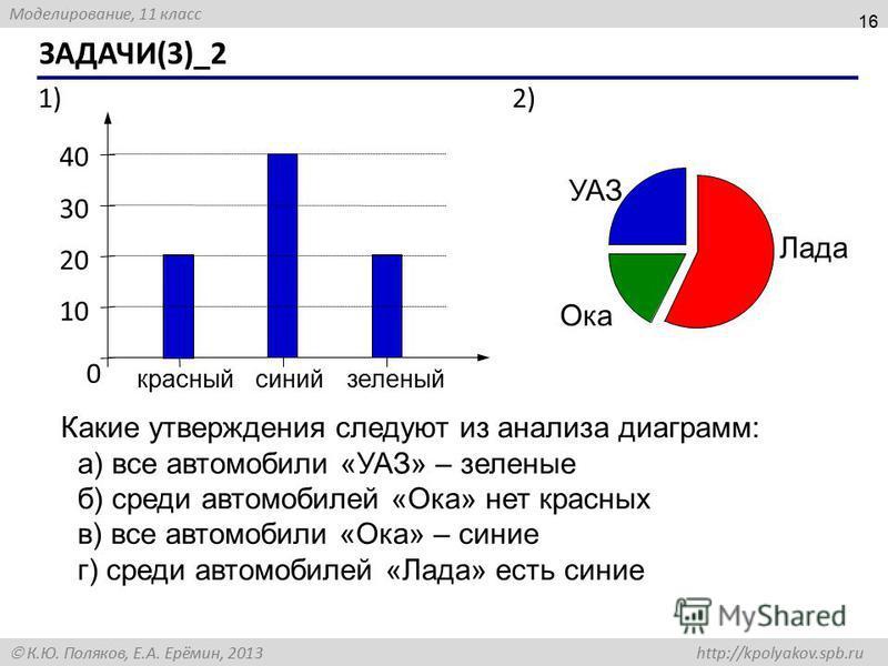 Моделирование, 11 класс К.Ю. Поляков, Е.А. Ерёмин, 2013 http://kpolyakov.spb.ru ЗАДАЧИ(3)_2 16 0 1010 20 30 40 зеленый синий красный УАЗ Лада Ока 2)1)1) Какие утверждения следуют из анализа диаграмм: а) все автомобили «УАЗ» – зеленые б) среди автомоб