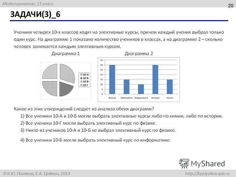 Моделирование, 11 класс К.Ю. Поляков, Е.А. Ерёмин, 2013 http://kpolyakov.spb.ru ЗАДАЧИ(3)_6 20