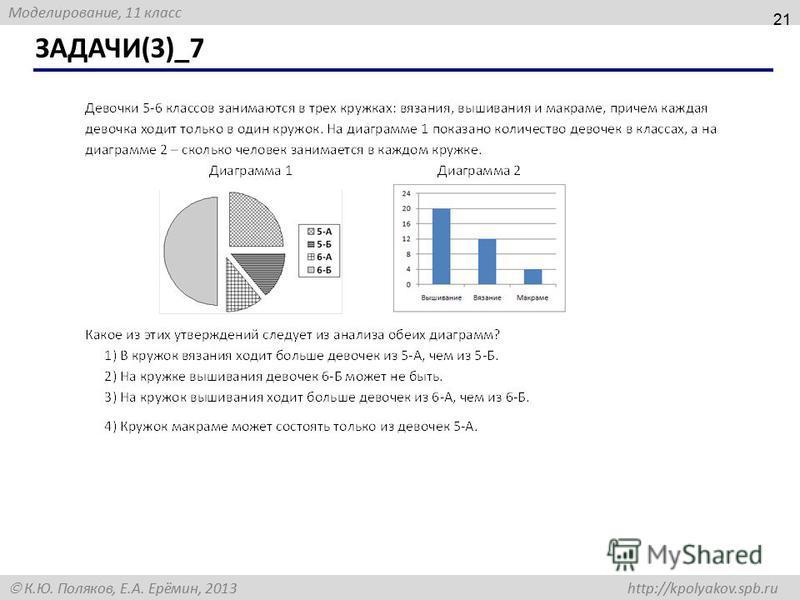 Моделирование, 11 класс К.Ю. Поляков, Е.А. Ерёмин, 2013 http://kpolyakov.spb.ru ЗАДАЧИ(3)_7 21