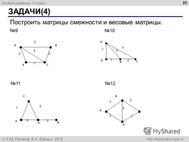 Моделирование, 11 класс К.Ю. Поляков, Е.А. Ерёмин, 2013 http://kpolyakov.spb.ru ЗАДАЧИ(4) 25 Построить матрицы смежности и весовые матрицы. 910 1112 3 5 2 A DB С 1 2 3 5 1 D A B С 1 2 2 1 A C D B 5 3 2 1 A D B 5 3 2