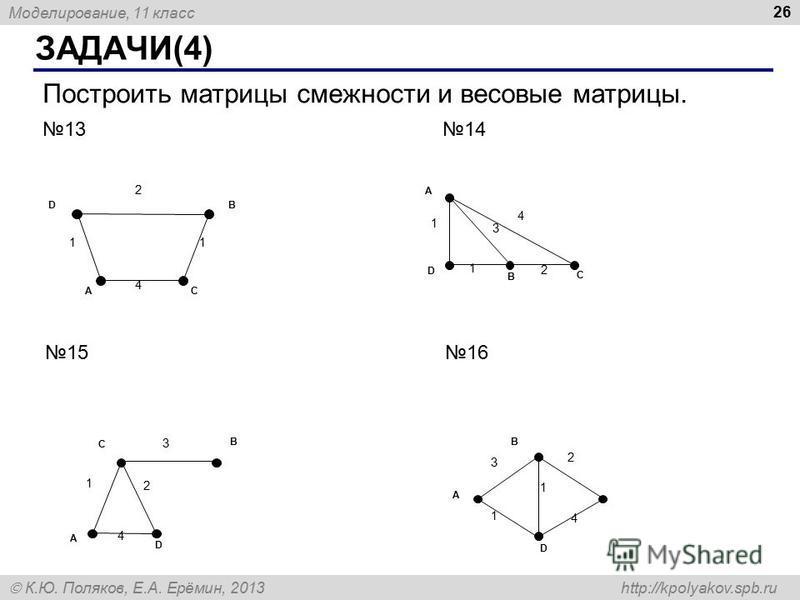 Моделирование, 11 класс К.Ю. Поляков, Е.А. Ерёмин, 2013 http://kpolyakov.spb.ru ЗАДАЧИ(4) 26 Построить матрицы смежности и весовые матрицы. 1314 1516 2 1 A DB С 4 1 3 4 1 D A B С 1 2 2 1 A C D B 4 3 2 4 A D B 1 3 1