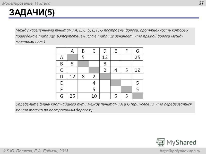 Моделирование, 11 класс К.Ю. Поляков, Е.А. Ерёмин, 2013 http://kpolyakov.spb.ru ЗАДАЧИ(5) 27