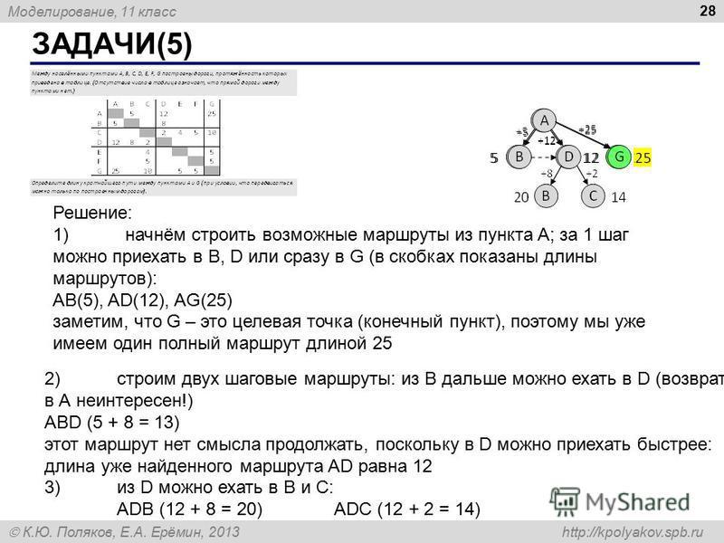 Моделирование, 11 класс К.Ю. Поляков, Е.А. Ерёмин, 2013 http://kpolyakov.spb.ru ЗАДАЧИ(5) 28 Решение: 1)начнём строить возможные маршруты из пункта A; за 1 шаг можно приехать в B, D или сразу в G (в скобках показаны длины маршрутов): AB(5), AD(12), A