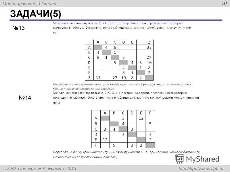Моделирование, 11 класс К.Ю. Поляков, Е.А. Ерёмин, 2013 http://kpolyakov.spb.ru ЗАДАЧИ(5) 37 13 14