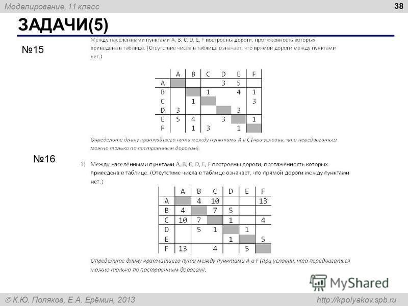 Моделирование, 11 класс К.Ю. Поляков, Е.А. Ерёмин, 2013 http://kpolyakov.spb.ru ЗАДАЧИ(5) 38 15 16