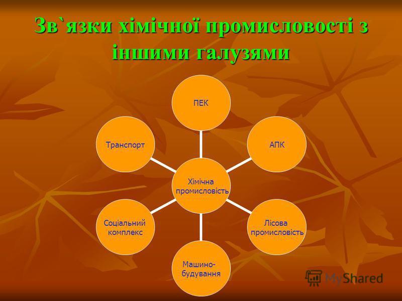 Зв`язки хімічної промисловості з іншими галузями Хімічна промисловість ПЕКАПК Лісова промисловість Машино- будування Соціальний комплекс Транспорт