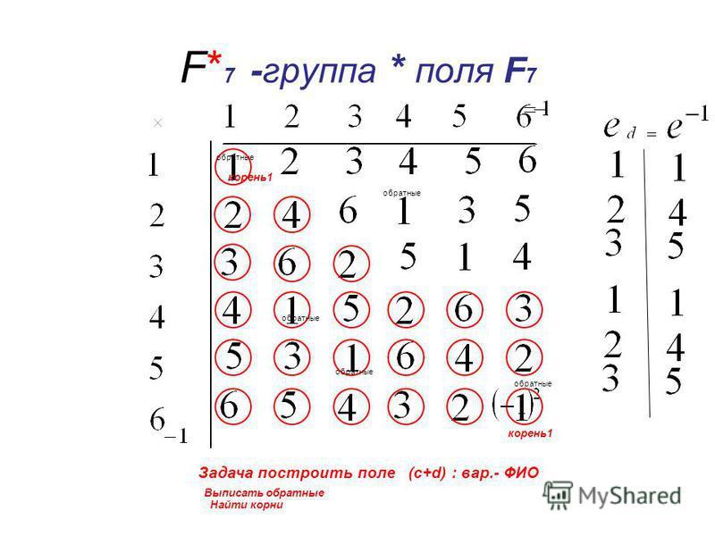 F* 7 -группа * поля F 7 обратные корень 1 Задача построить поле (с+d) : вар.- ФИО Выписать обратные Найти корни