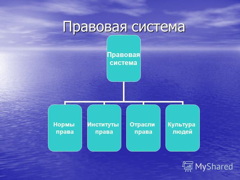 Правовая система Правовая система Нормы права Институты права Отрасли права Культура людей