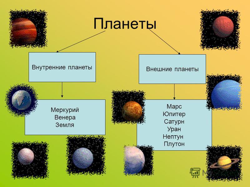 Строение Солнечной системы Солнце – это центральное тело Солнечной системы. Вокруг Солнца вращаются 9 планет: Меркурий, Венера, Земля, Марс, Юпитер, Сатурн, Уран, Нептун, Плутон. Планеты, в отличие от звезд, светятся отраженным солнечным светом.