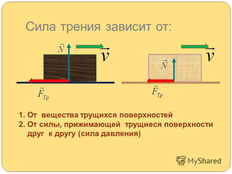 Сила трения зависит от: 1. От вещества трущихся поверхностей 2. От силы, прижимающей трущиеся поверхности друг к другу (сила давления)