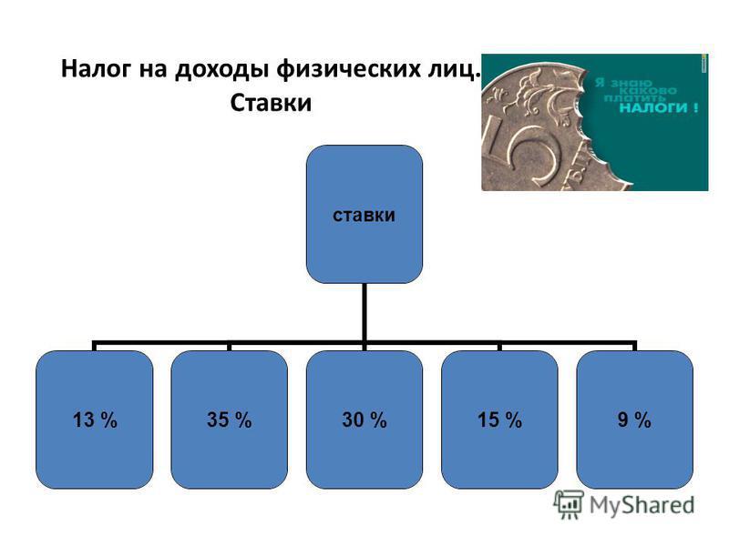 Налог на доходы физических лиц. Ставки ставки 13 %35 %30 %15 %9 %