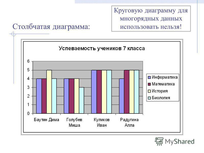 Круговую диаграмму для многорядных данных использовать нельзя! Столбчатая диаграмма: