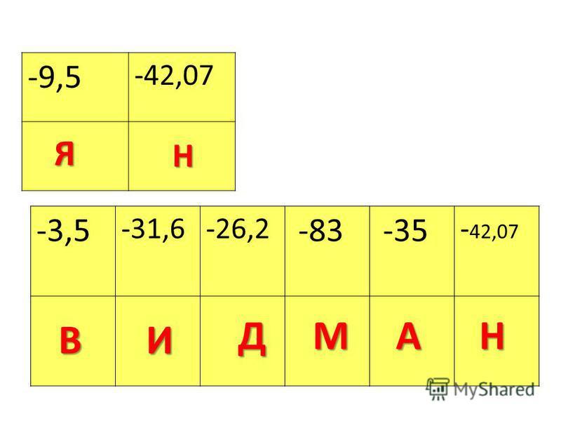 -9,5 -42,07 -3,5 -31,6-26,2 -83 -35 - 42,07Я Н ВИ ДМАН