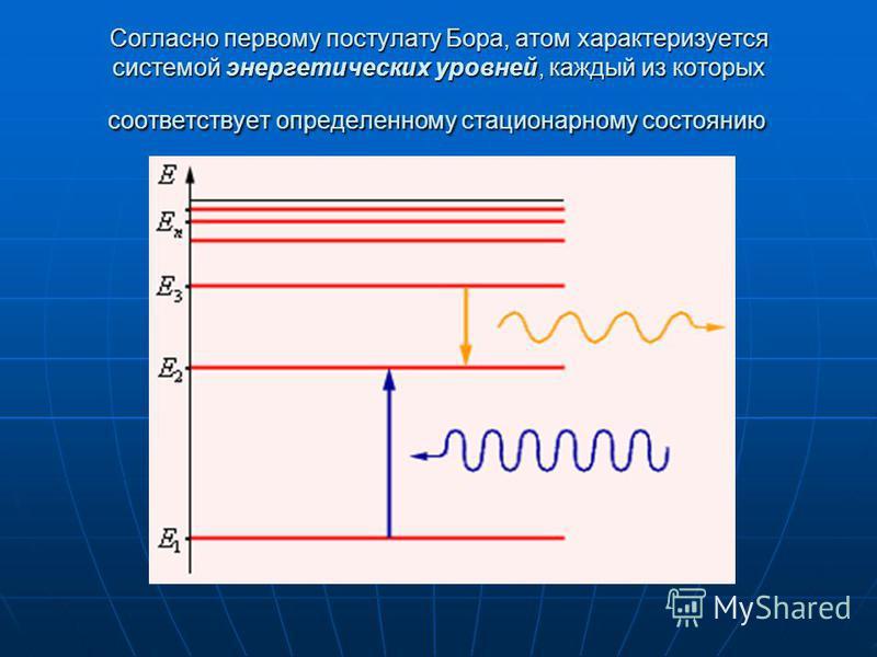 Согласно первому постулату Бора, атом характеризуется системой энергетических уровней, каждый из которых соответствует определенному стационарному состоянию Согласно первому постулату Бора, атом характеризуется системой энергетических уровней, каждый