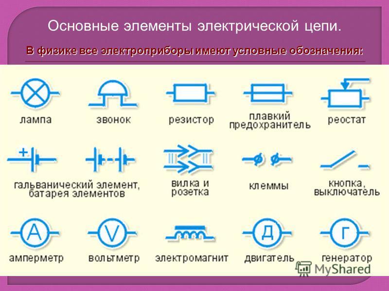 Основные элементы электрической цепи. В физике все электроприборы имеют условные обозначения: