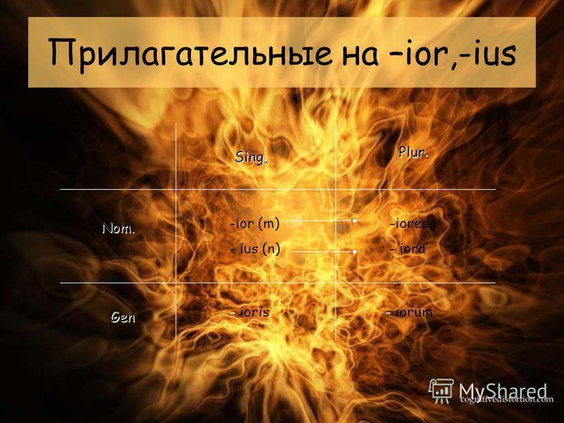 Прилагательные на –ior,-ius --i--ior (m) - - ius (n) - ioris --i--iores ora - iorum Sing. Plur. Nom. Gen