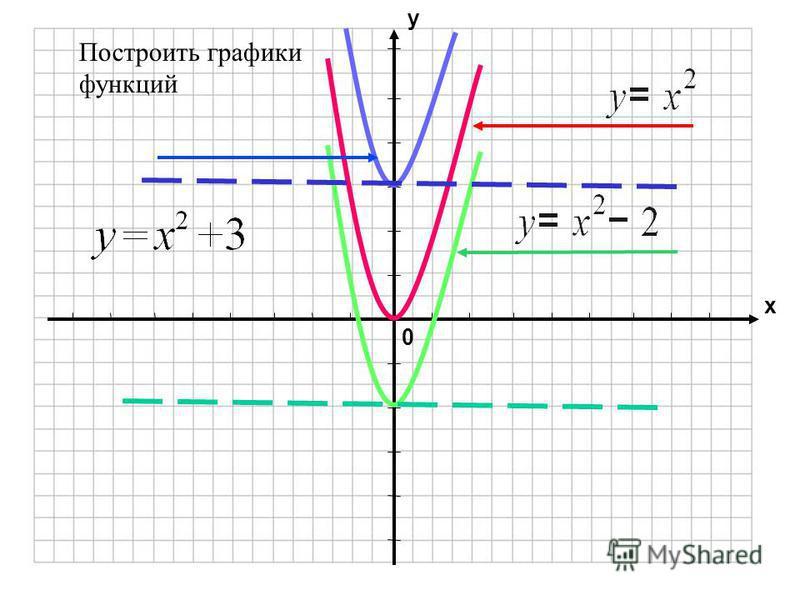 0 х у Построить графики функций