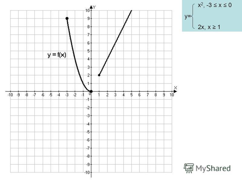 x 2, -3 x 0 y= 2x, x 1