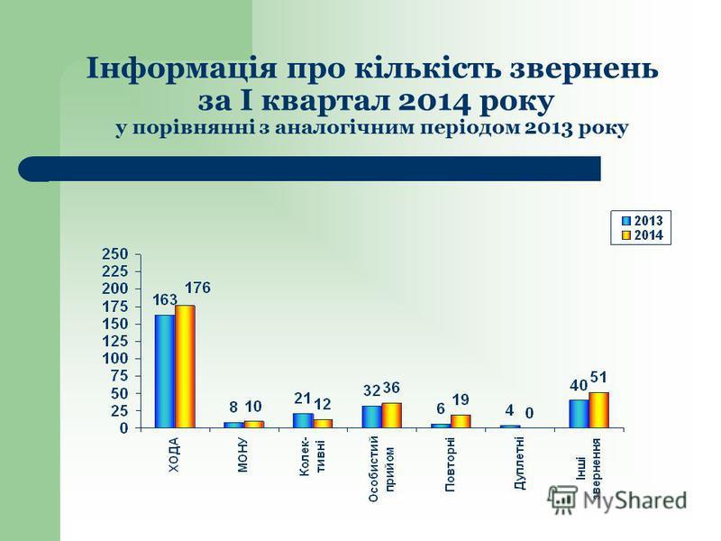 Інформація про кількість звернень за І квартал 2014 року у порівнянні з аналогічним періодом 2013 року