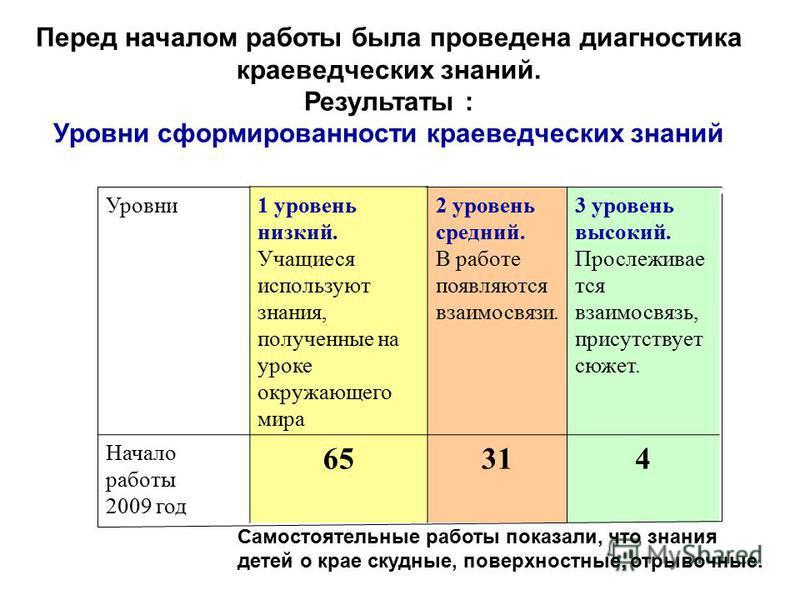 Перед началом работы была проведена диагностика краеведческих знаний. Результаты : Уровни сформированности краеведческих знаний Уровни 1 уровень низкий. Учащиеся используют знания, полученные на уроке окружающего мира 2 уровень средний. В работе появ