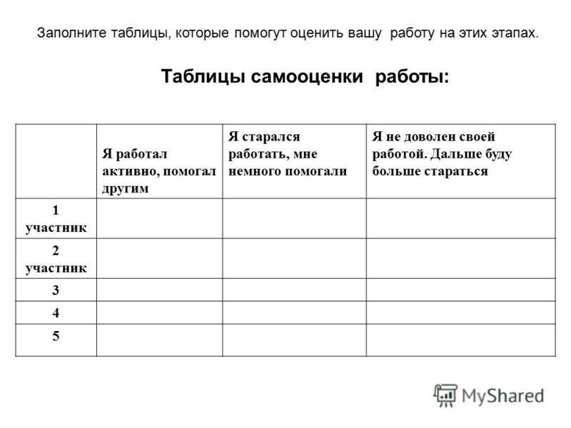 Заполните таблицы, которые помогут оценить вашу работу на этих этапах. Таблицы самооценки работы: Я работал активно, помогал другим Я старался работать, мне немного помогали Я не доволен своей работой. Дальше буду больше стараться 1 участник 2 участн