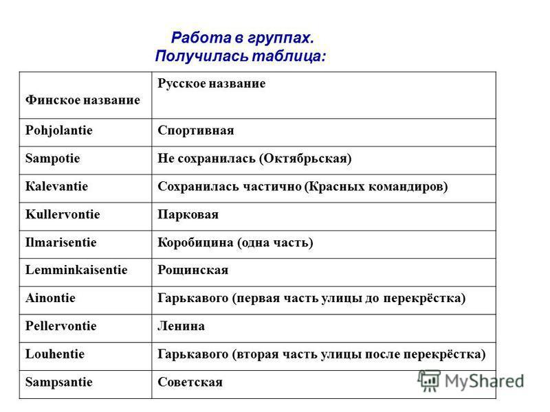 Работа в группах. Получилась таблица: Финское название Русское название Pohjolantie Спортивная Sampotie Не сохранилась (Октябрьская) Кalevantie Сохранилась частично (Красных командиров) Kullervontie Парковая Ilmarisentie Коробицина (одна часть) Lemmi