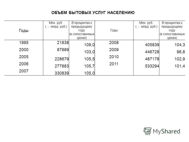 Годы Млн. руб. (. - млрд. руб.) В процентах к предыдущему году (в сопоставимых ценах) Годы Млн. руб. (. - млрд. руб.) В процентах к предыдущему году (в сопоставимых ценах) 199521838 109,0 2008 405839104,3 200087889 103,0 2009 44672896,8 2005 22867910