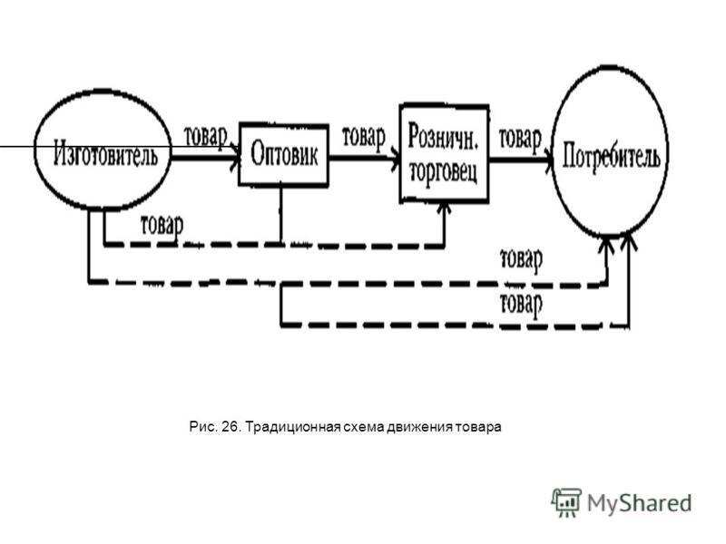 Рис. 26. Традиционная схема движения товара