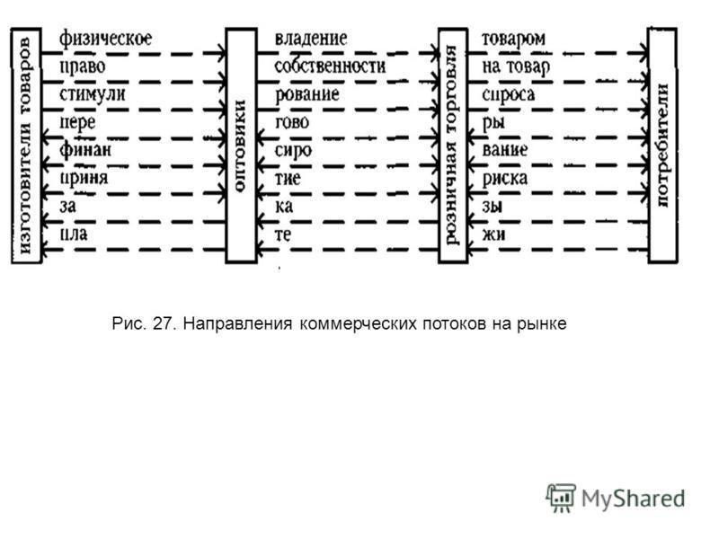 Рис. 27. Направления коммерческих потоков на рынке