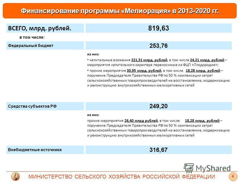 МИНИСТЕРСТВО СЕЛЬСКОГО ХОЗЯЙСТВА РОССИЙСКОЙ ФЕДЕРАЦИИ Финансирование программы «Мелиорация» в 2013-2020 гг. 4 ВСЕГО, млрд. рублей. 819,63 в том числе: Федеральный бюджет 253,76 из них: капитальные вложения 221,51 млрд. рублей, в том числе 24,21 млрд.