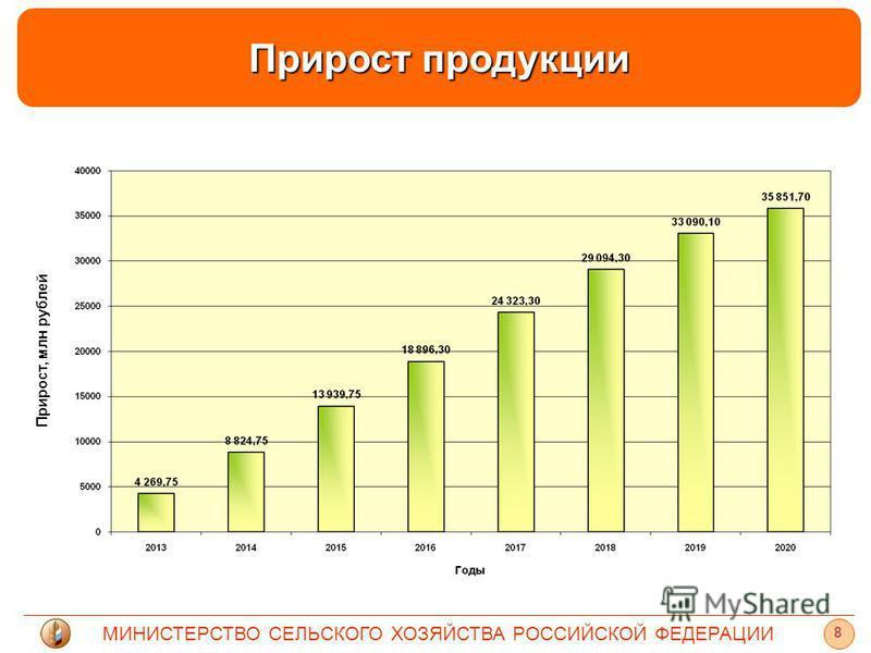 МИНИСТЕРСТВО СЕЛЬСКОГО ХОЗЯЙСТВА РОССИЙСКОЙ ФЕДЕРАЦИИ Прирост продукции 8 Прирост, млн рублей