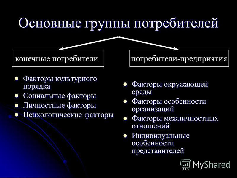 Основные группы потребителей Факторы культурного порядка Факторы культурного порядка Социальные факторы Социальные факторы Личностные факторы Личностные факторы Психологические факторы Психологические факторы Факторы окружающей среды Факторы окружающ
