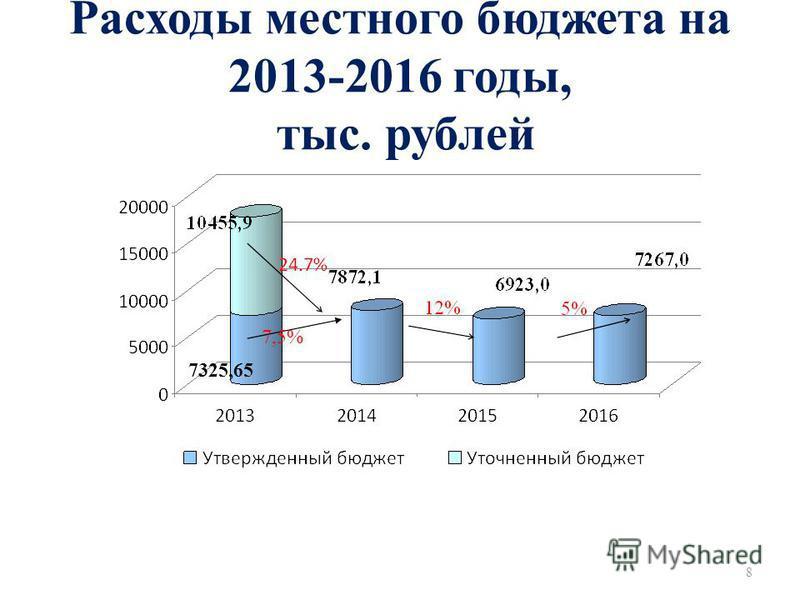 Расходы местного бюджета на 2013-2016 годы, тыс. рублей 8 7325,65 7,5%
