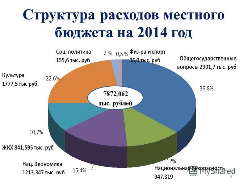 Структура расходов местного бюджета на 2014 год 9