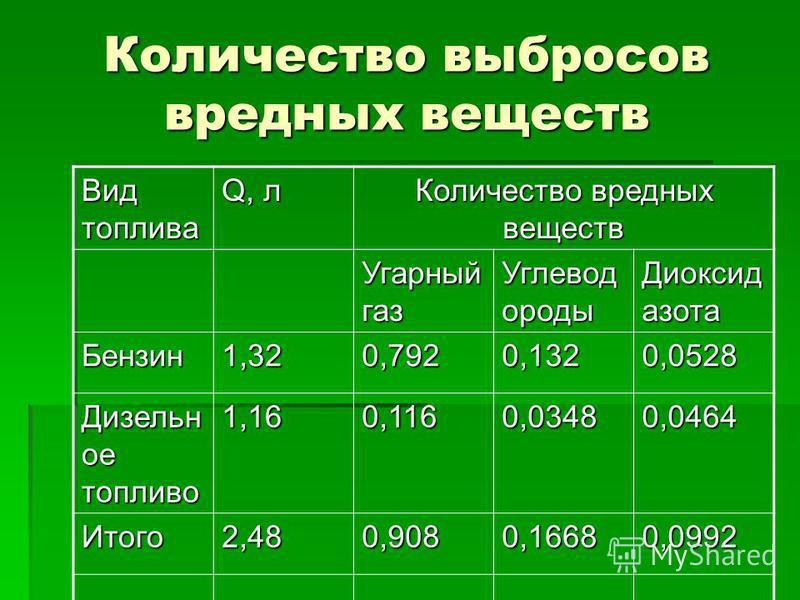 Количество выбросов вредных веществ Вид топлива Q, л Количество вредных веществ Угарный газ Углевод ороды Диоксид азота Бензин 1,320,7920,1320,0528 Дизельн ое топливо 1,160,1160,03480,0464 Итого 2,480,9080,16680,0992