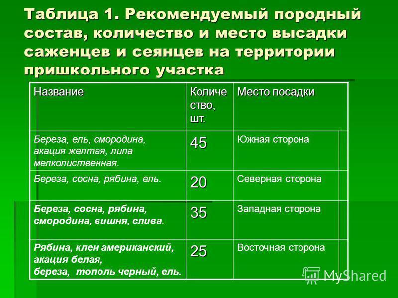 Таблица 1. Рекомендуемый породный состав, количество и место высадки саженцев и сеянцев на территории пришкольного участка Название Количе ство, шт. Место посадки Береза, ель, смородина, акация желтая, липа мелколиственная.45 Южная сторона Береза, со