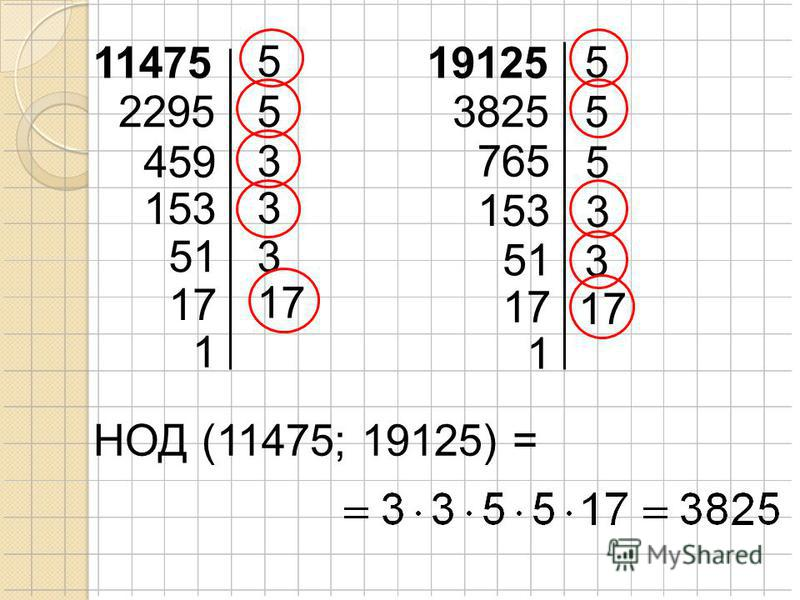 11475 5 22955 459 НОД (11475; 19125) = 19125 3 153 3 513 17 1 5 3825 5 765 5 153 3 51 3 17 1