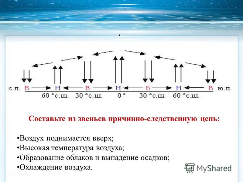 . Составьте из звеньев причинно-следственную цепь: Воздух поднимается вверх; Высокая температура воздуха; Образование облаков и выпадение осадков; Охлаждение воздуха.