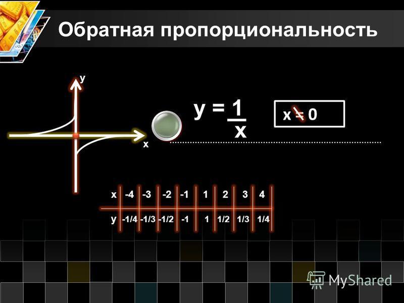 Обратная пропорциональность х у y = 1 х x = 0 x -4 -3 -2 -1 1 2 3 4 y -1/4 -1/3 -1/2 -1 1 1/2 1/3 1/4