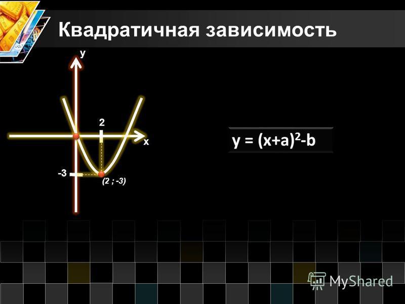 Квадратичная зависимость х у (2 ; -3) y = (x+a) 2 -b 2 -3