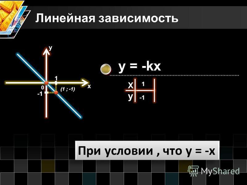 Линейная зависимость При условии, что y = -x y = -kx X y 1 0 1 у х (1 ; -1)