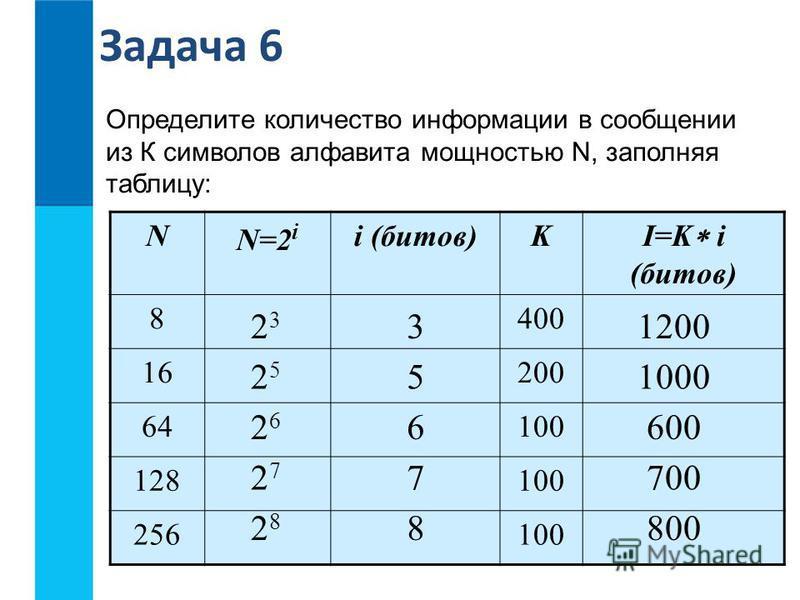 Определите количество информации в сообщении из К символов алфавита мощностью N, заполняя таблицу: N N=2 i i (битов)K I=K i (битов) 8400 16200 64100 128100 256100 2323 2525 2626 2727 2828 3 5 6 7 8 1200 1000 600 700 800 Задача 6