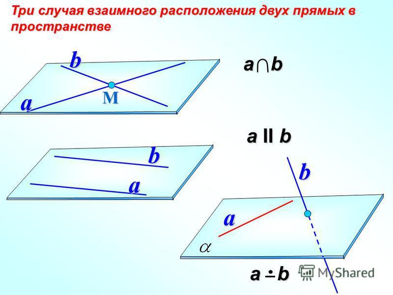 а II b а II b Три случая взаимного расположения двух прямых в пространстве а b а bМa b a b a b