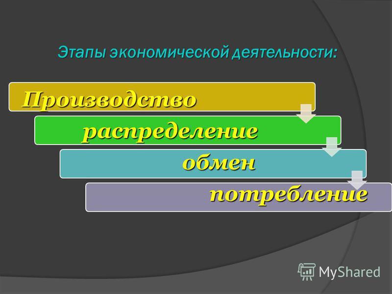 Этапы экономической деятельности: Производство Производство распределение распределение обмен обмен потребление потребление