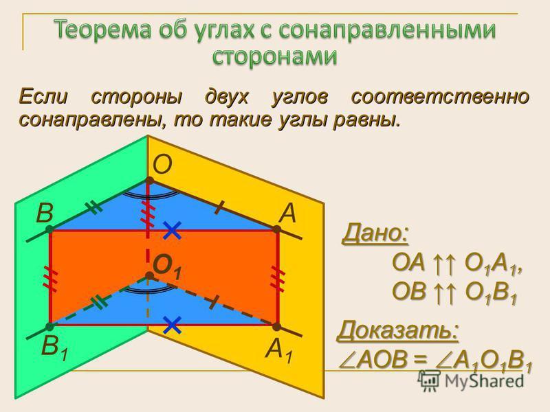 Если стороны двух углов соответственно сонаправлены, то такие углы равны. О А1А1 В1В1 О1О1 АВ Дано: ОА О 1 А 1, ОА О 1 А 1, ОВ О 1 В 1 ОВ О 1 В 1 Доказать: АОВ = А 1 О 1 В 1 АОВ = А 1 О 1 В 1